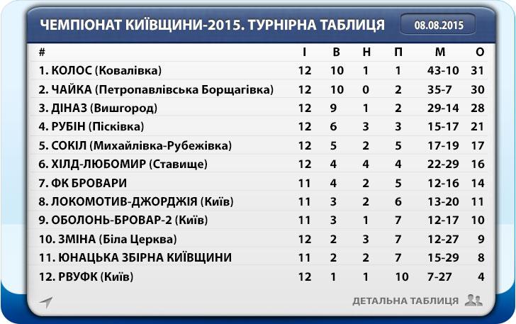 Чемпіонат Київщини-2015. Турнірна таблиця після 12-го туру